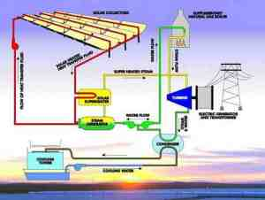 solar-thermal-power-plant