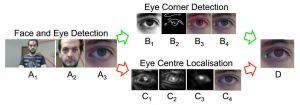 Side-ways Eye-tracking