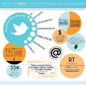 This infographic illustrates the impact of social media, specifically Twitter, on scientific research. Credit: Catherine Pratt