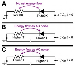 """The key is in these beautiful circuit diagrams,"" says Capasso. The three diode-resistor generator circuits shown have different temperature inputs. A circuit at thermal equilibrium (A) generates no current; (B) is a conventional rectifier circuit. The Harvard team proposes a twist—shown in (C)."