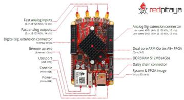 Red Pitaya is a innovative single-board, open instrumentation and control platform which replaces many expensive laboratory and field instruments at a much lower price.